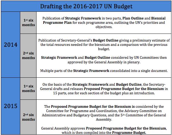 budget outline