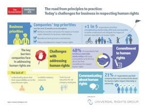 Infographic: from principles to practice