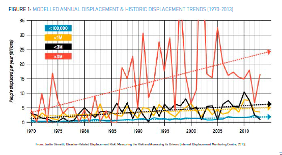 Modelled annual displacement & historic displacement trends (1970-2013)