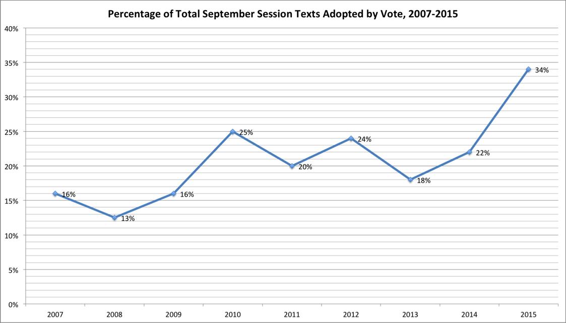 Percentage Sept