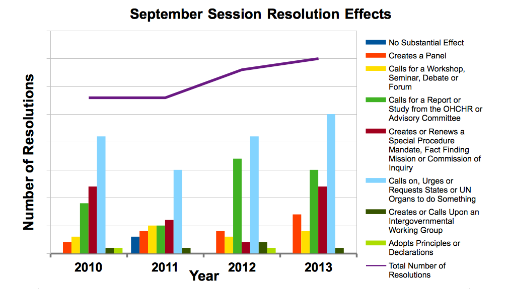 September Resolution Effects